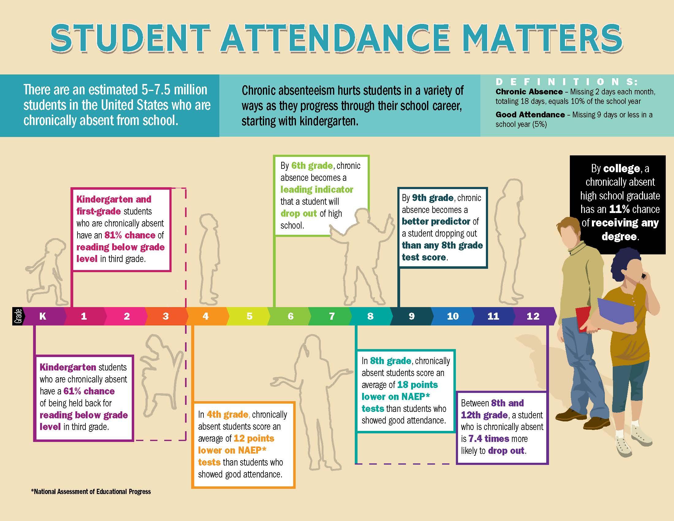 attendance and academic performance fonda fultonville central attendance and academic performance fonda fultonville central schools
