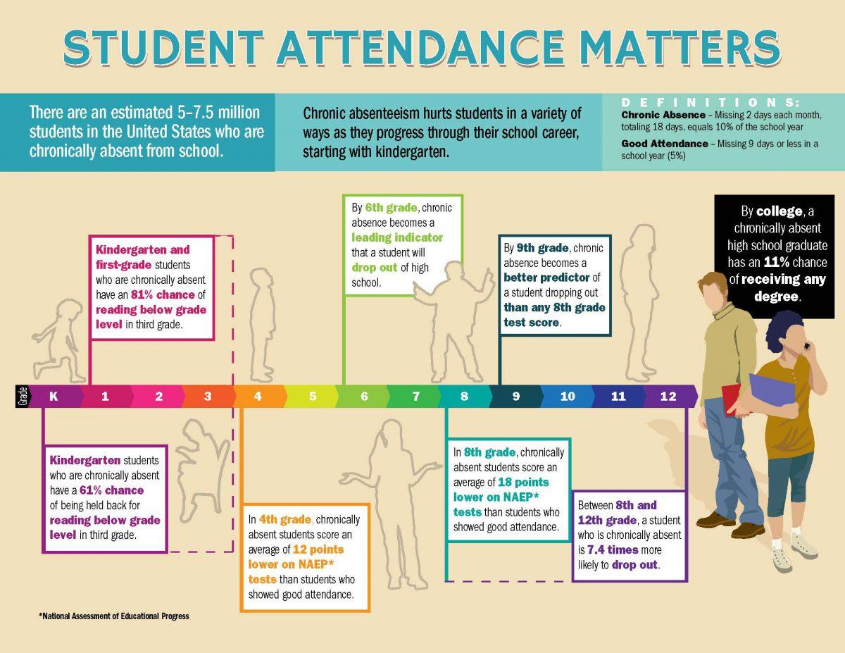 attendance and academic performance | fonda-fultonville central schools
